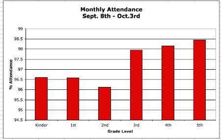 2nd Month Attendance.png